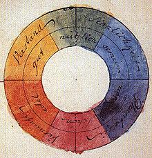 Goethe Color Wheel Image