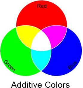 Additive Primaries Image