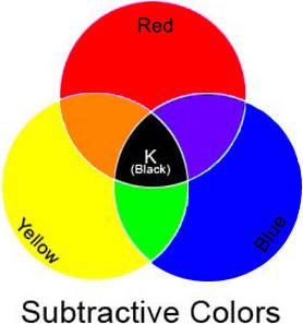 Subtractive Primaries Image